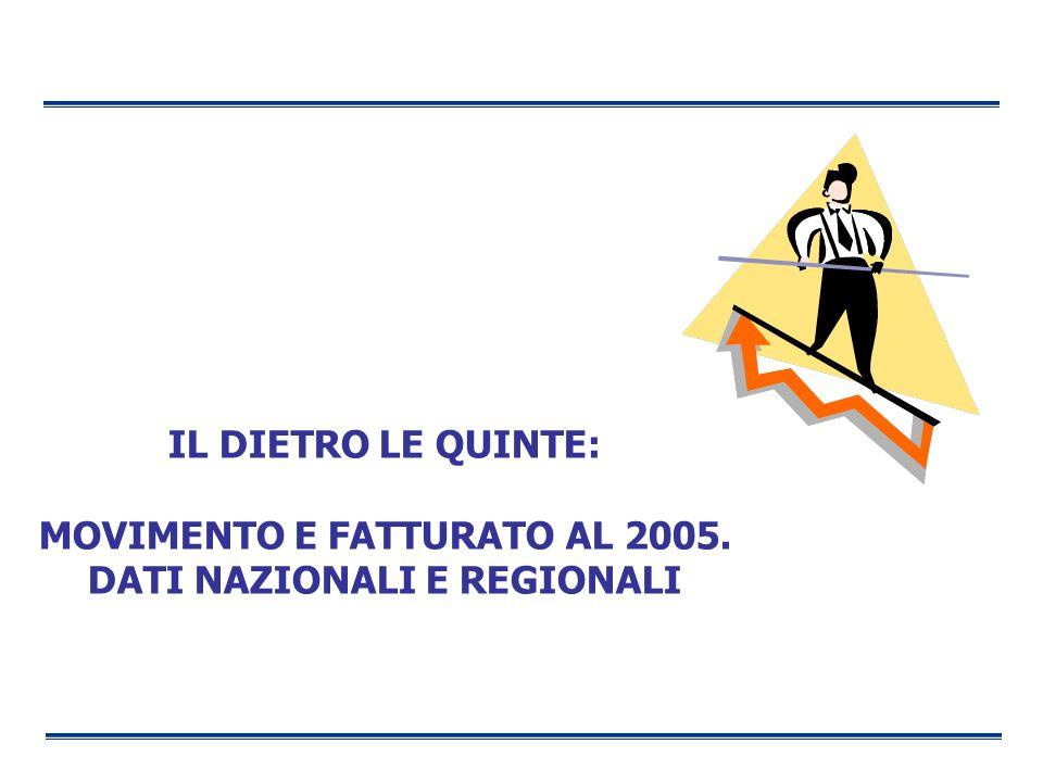 MOVIMENTO E FATTURATO AL 2005. DATI NAZIONALI E REGIONALI