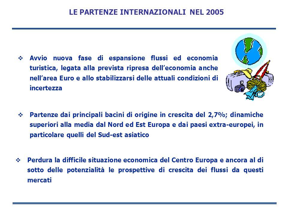 LE PARTENZE INTERNAZIONALI NEL 2005