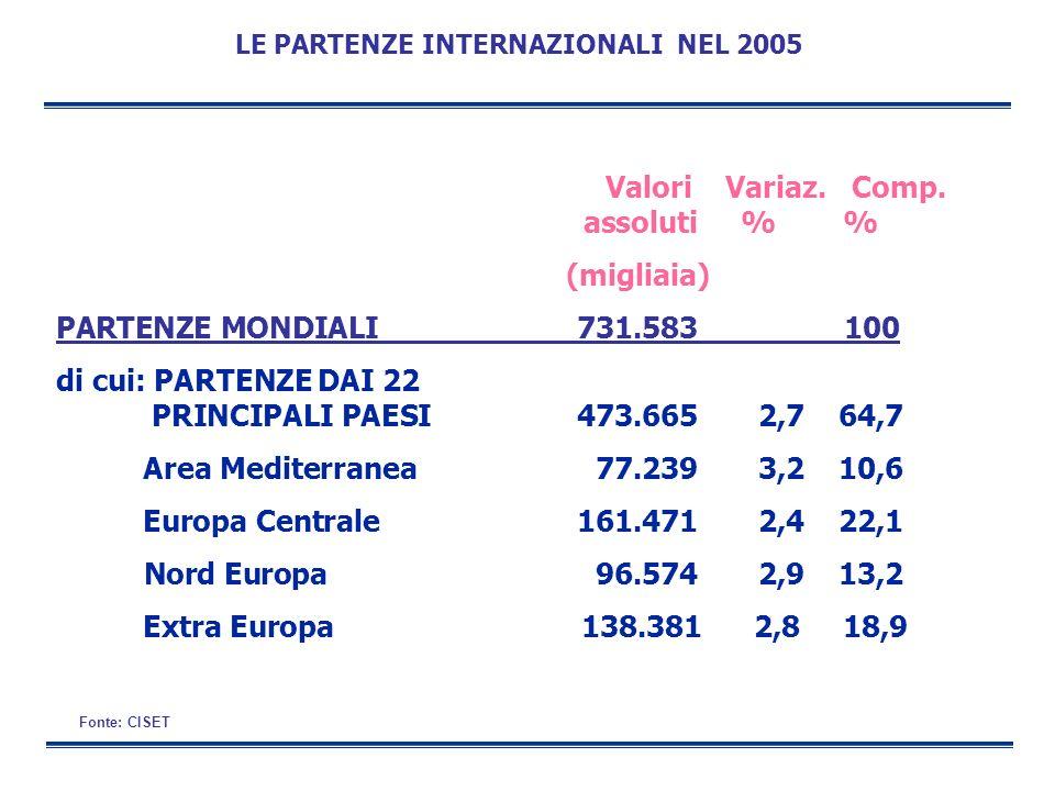 LE PARTENZE INTERNAZIONALI NEL 2005 Valori Variaz. Comp. assoluti % %
