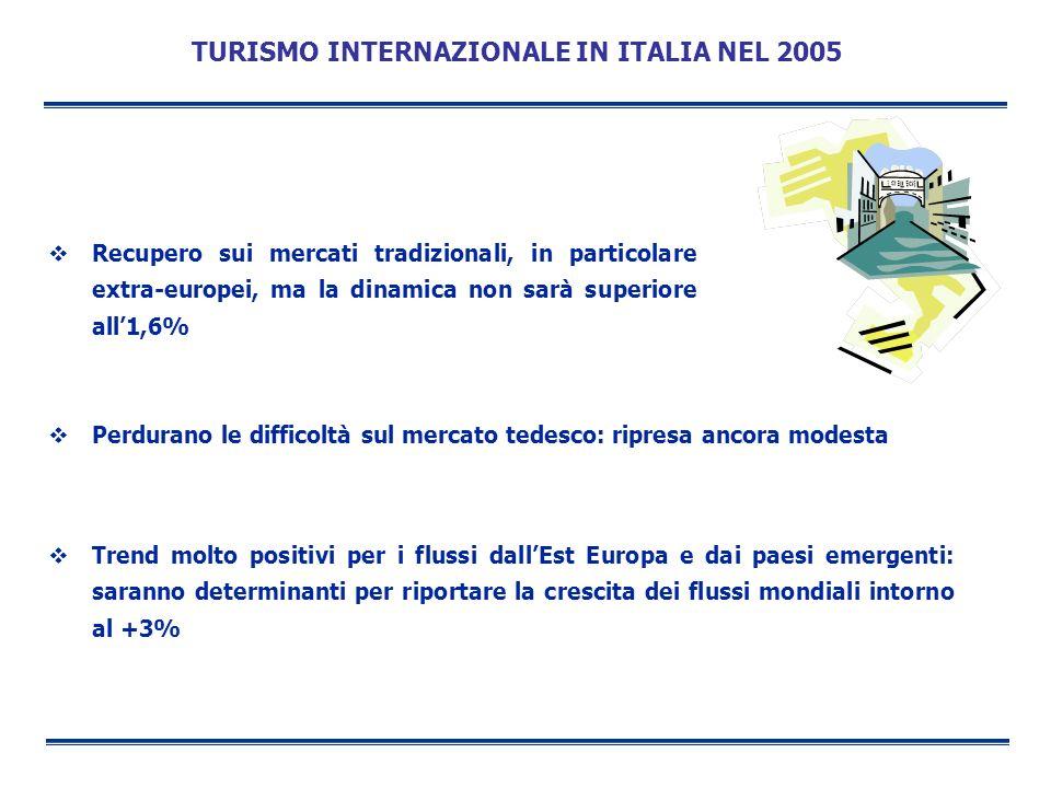 TURISMO INTERNAZIONALE IN ITALIA NEL 2005