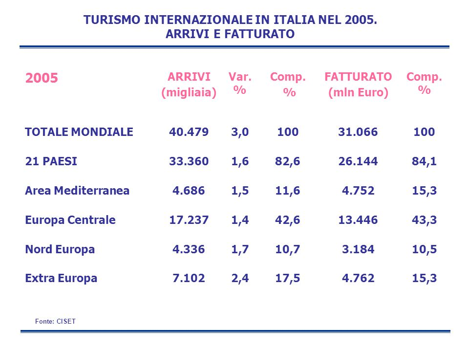 TURISMO INTERNAZIONALE IN ITALIA NEL 2005. ARRIVI E FATTURATO