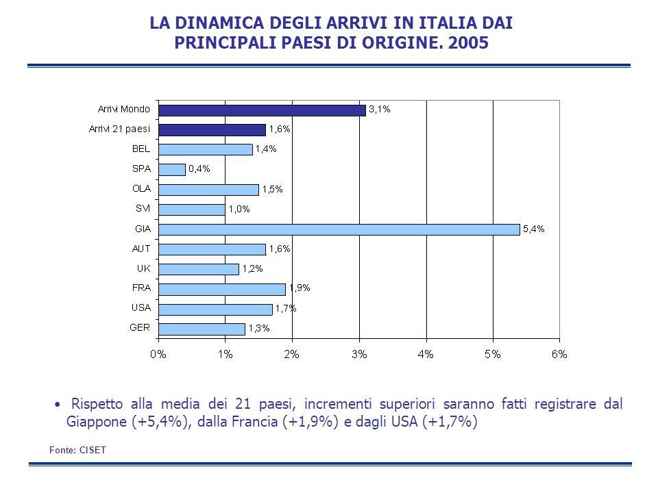 LA DINAMICA DEGLI ARRIVI IN ITALIA DAI