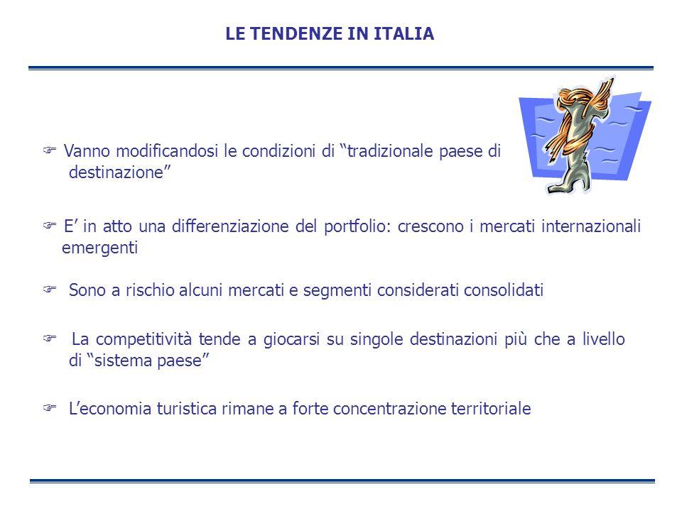 LE TENDENZE IN ITALIA  Vanno modificandosi le condizioni di tradizionale paese di destinazione