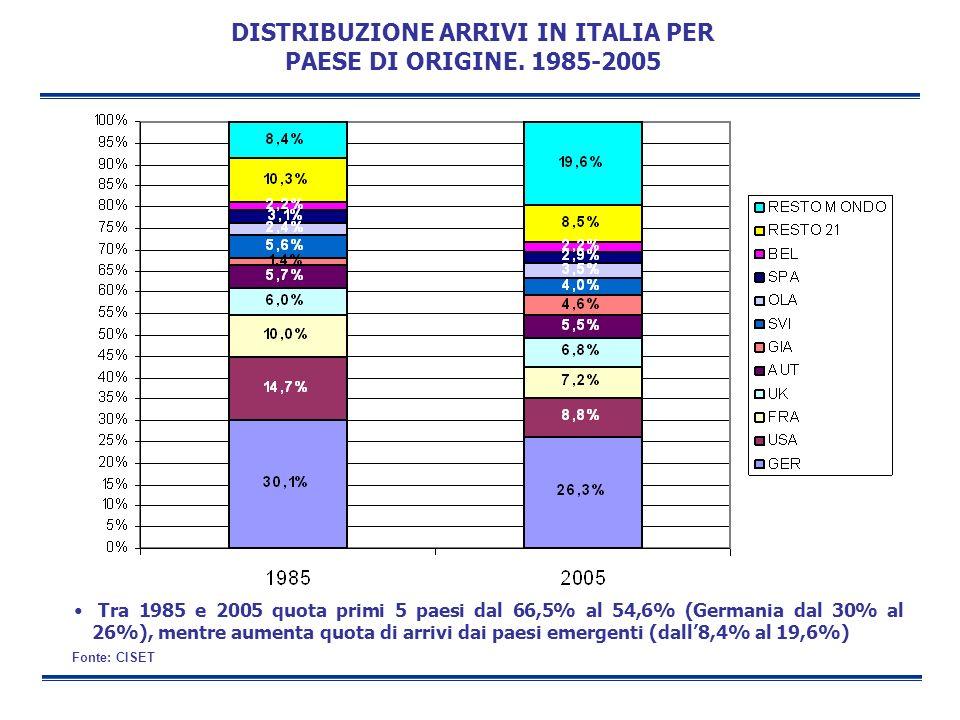 DISTRIBUZIONE ARRIVI IN ITALIA PER