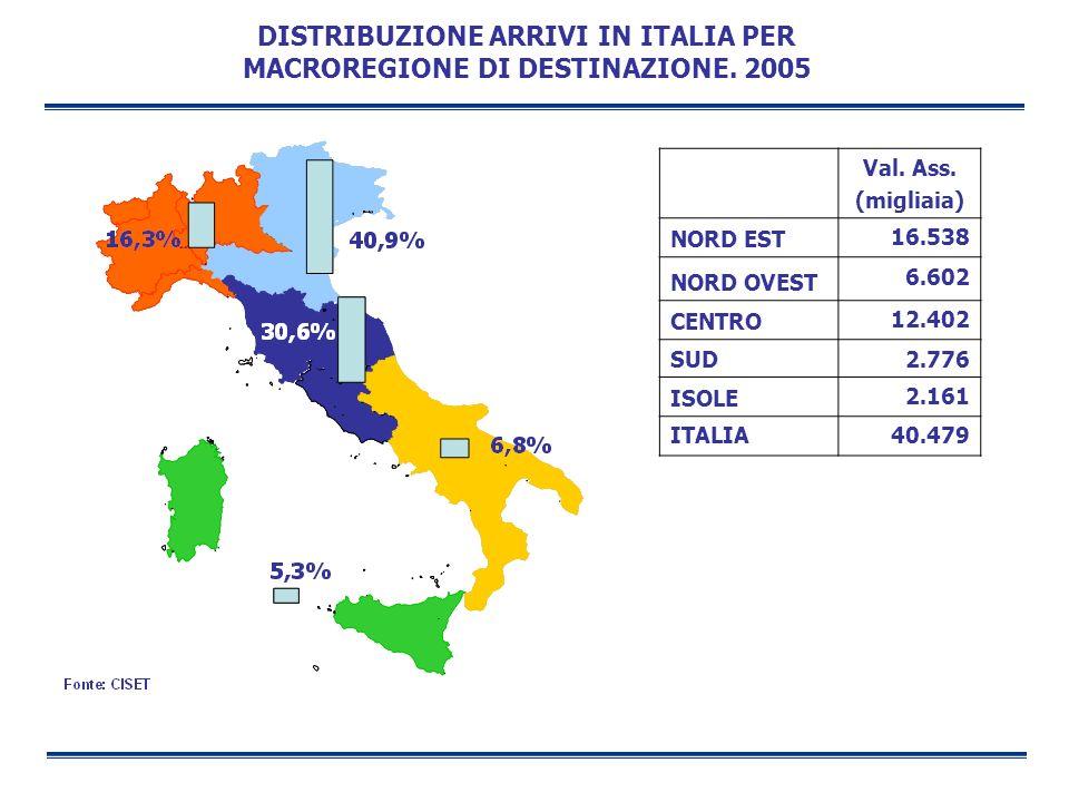 DISTRIBUZIONE ARRIVI IN ITALIA PER MACROREGIONE DI DESTINAZIONE. 2005