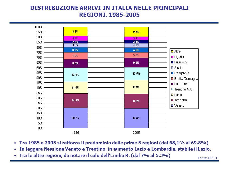 DISTRIBUZIONE ARRIVI IN ITALIA NELLE PRINCIPALI REGIONI. 1985-2005