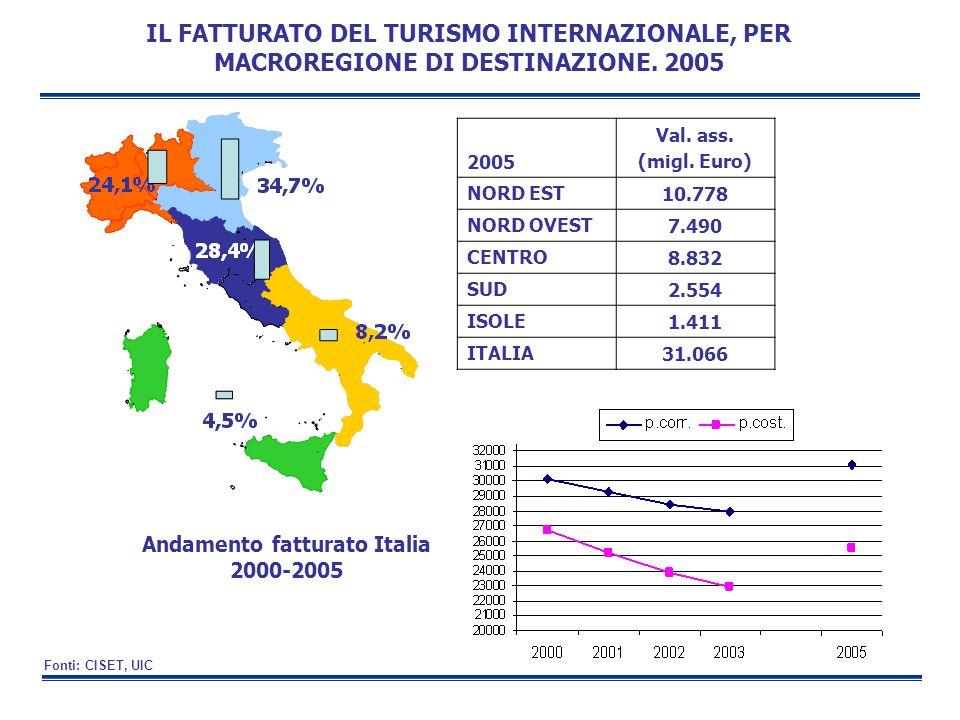 Andamento fatturato Italia