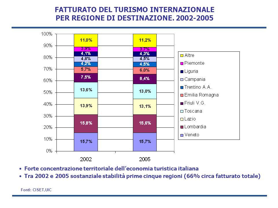 FATTURATO DEL TURISMO INTERNAZIONALE