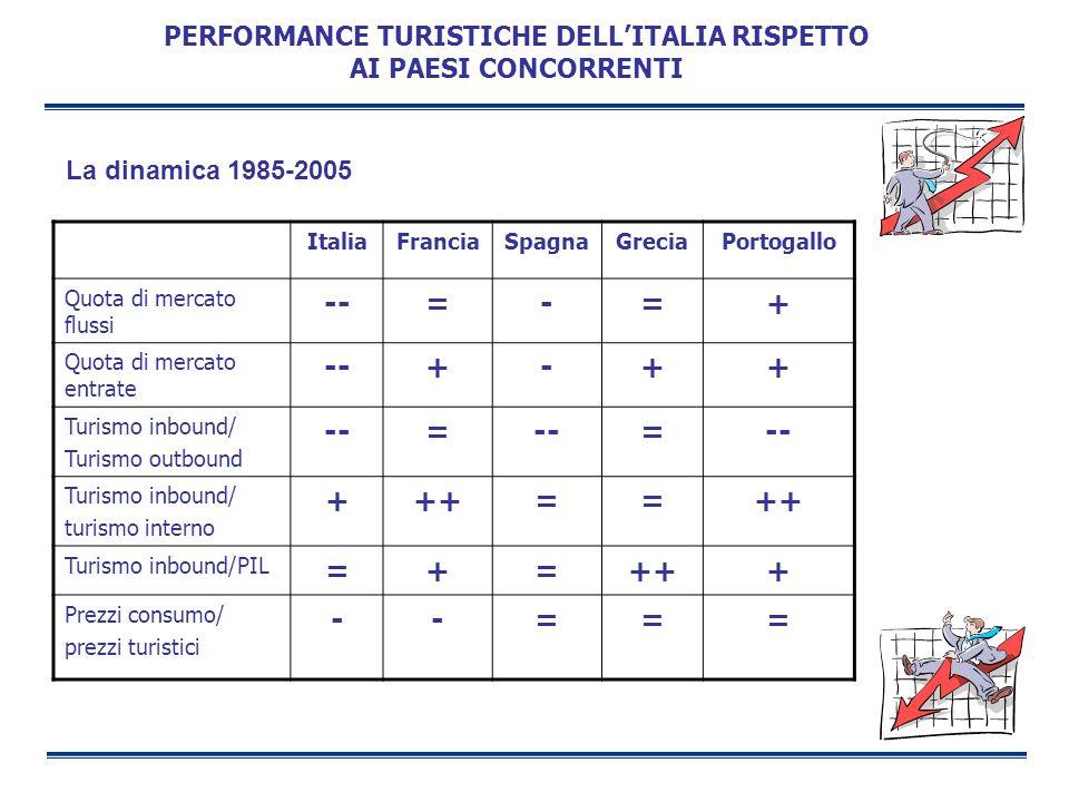 PERFORMANCE TURISTICHE DELL'ITALIA RISPETTO AI PAESI CONCORRENTI