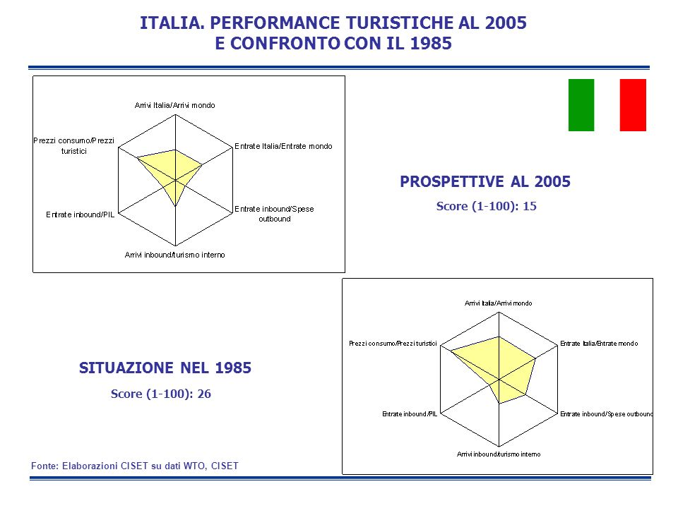 ITALIA. PERFORMANCE TURISTICHE AL 2005