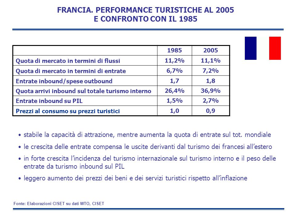 FRANCIA. PERFORMANCE TURISTICHE AL 2005