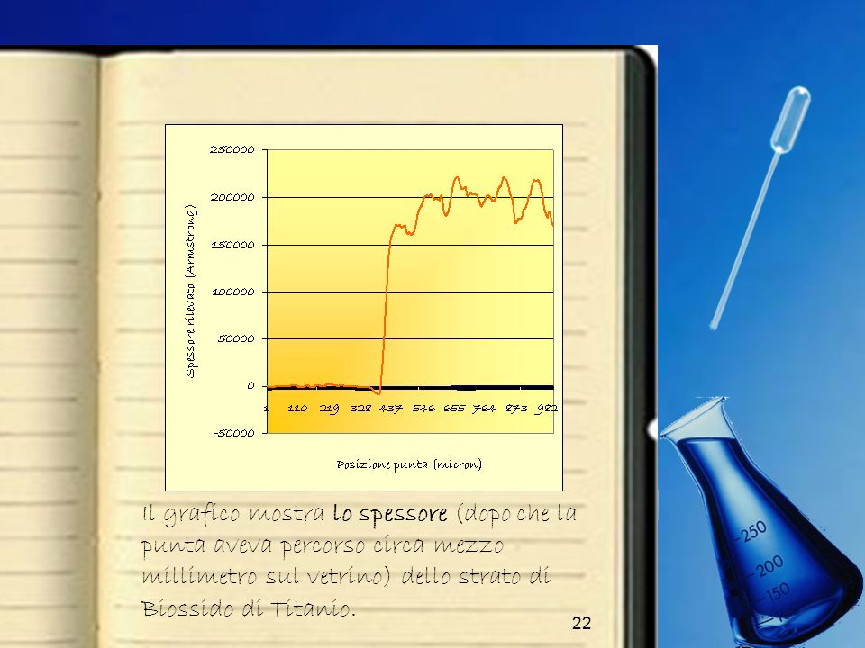 Il grafico mostra lo spessore (dopo che la punta aveva percorso circa mezzo millimetro sul vetrino) dello strato di Biossido di Titanio.