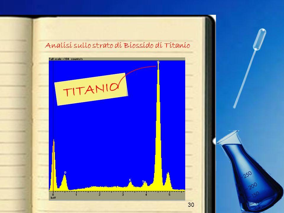 Analisi sullo strato di Biossido di Titanio