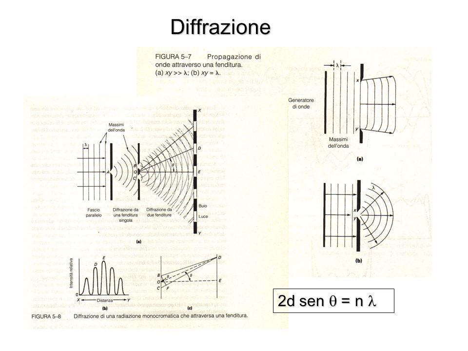 Diffrazione 2d sen  = n 