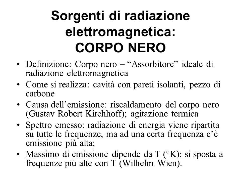 Sorgenti di radiazione elettromagnetica: CORPO NERO