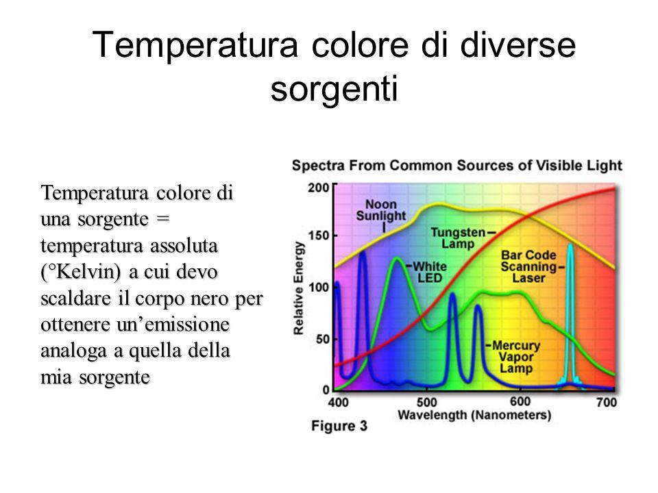 Temperatura colore di diverse sorgenti