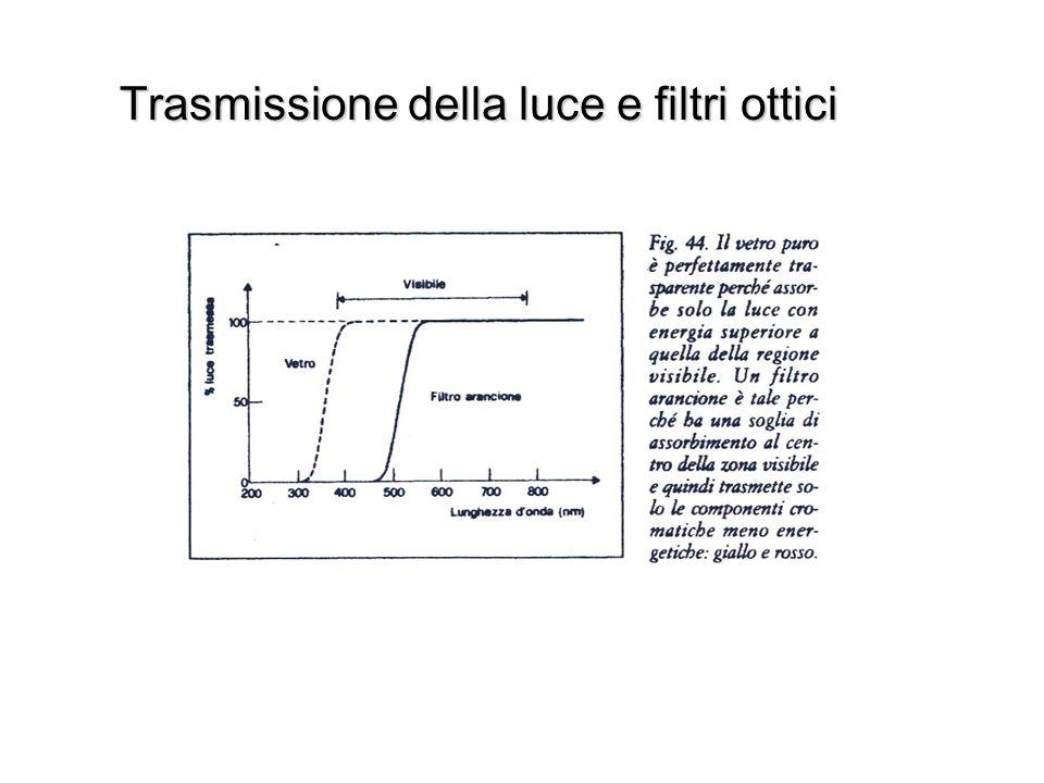Trasmissione della luce e filtri ottici