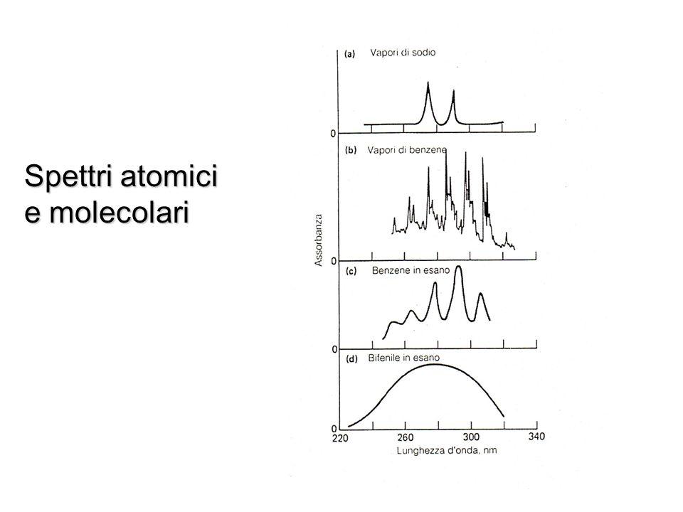 Spettri atomici e molecolari