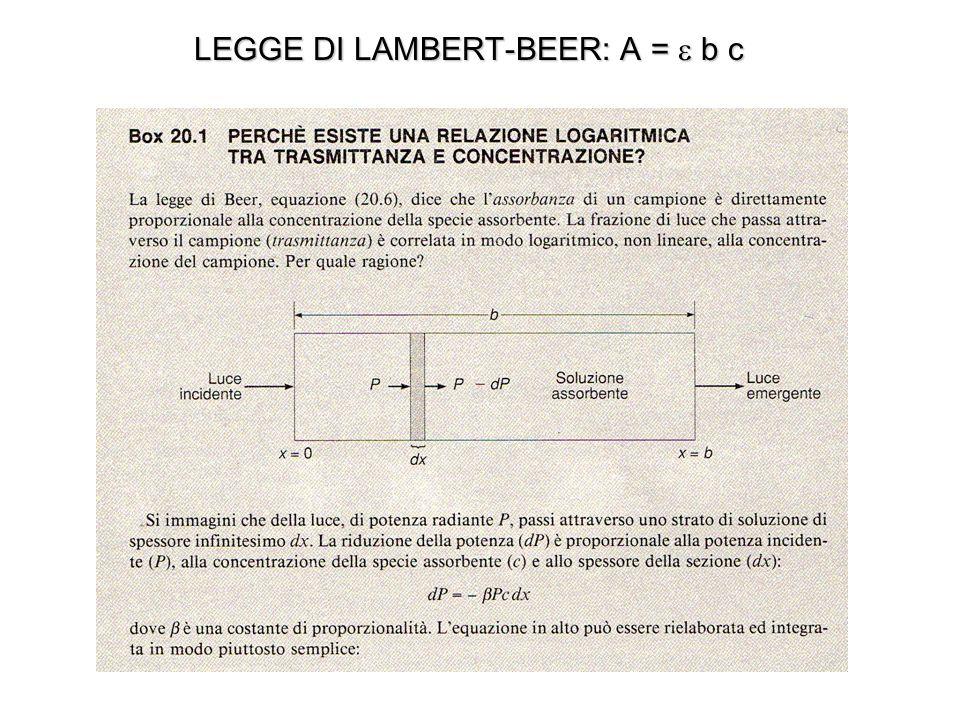 LEGGE DI LAMBERT-BEER: A =  b c