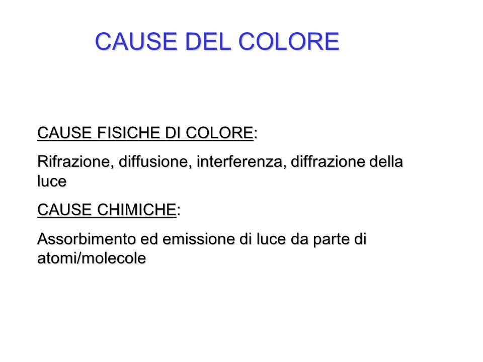 CAUSE DEL COLORE CAUSE FISICHE DI COLORE: