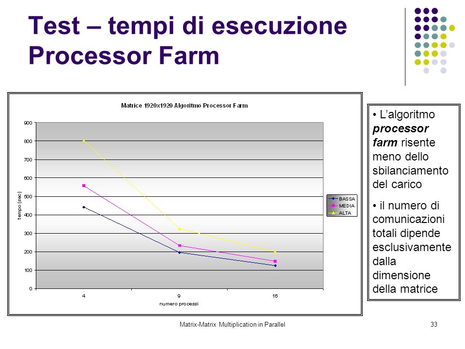 Test – tempi di esecuzione Processor Farm