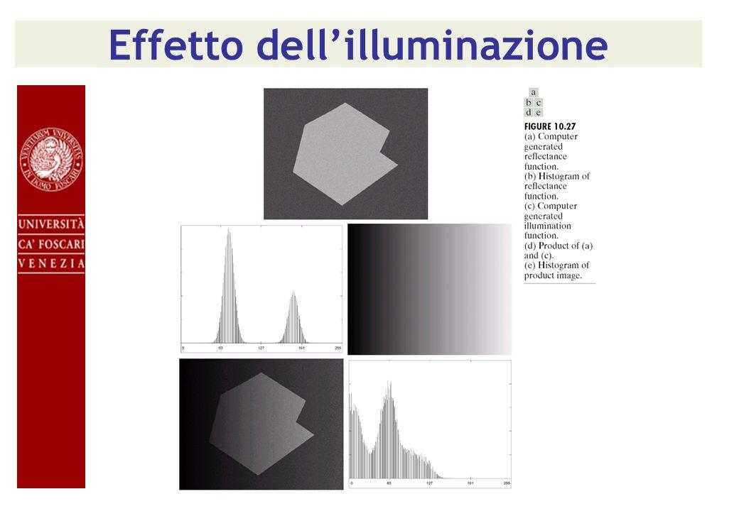 Effetto dell'illuminazione