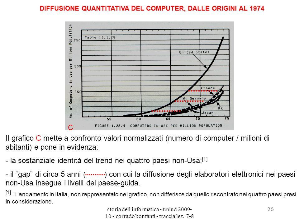DIFFUSIONE QUANTITATIVA DEL COMPUTER, DALLE ORIGINI AL 1974