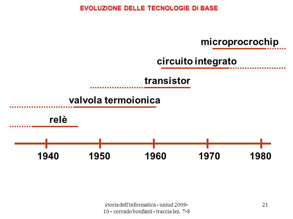 EVOLUZIONE DELLE TECNOLOGIE DI BASE