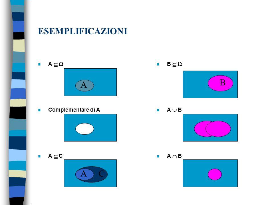 ESEMPLIFICAZIONI B A A C A   Complementare di A A  C B   A  B