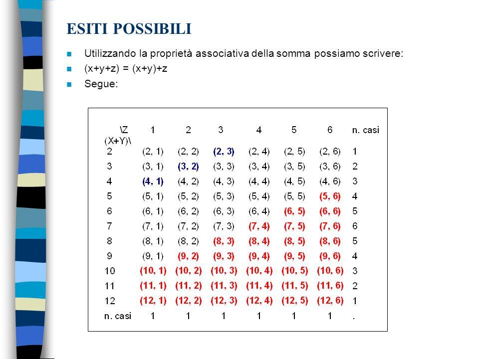 ESITI POSSIBILI Utilizzando la proprietà associativa della somma possiamo scrivere: (x+y+z) = (x+y)+z.