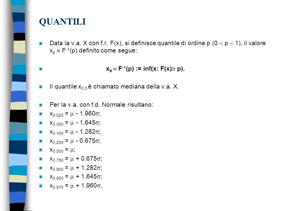 QUANTILI Data la v.a. X con f.r. F(x), si definisce quantile di ordine p (0  p  1), il valore xp  F-1(p) definito come segue: