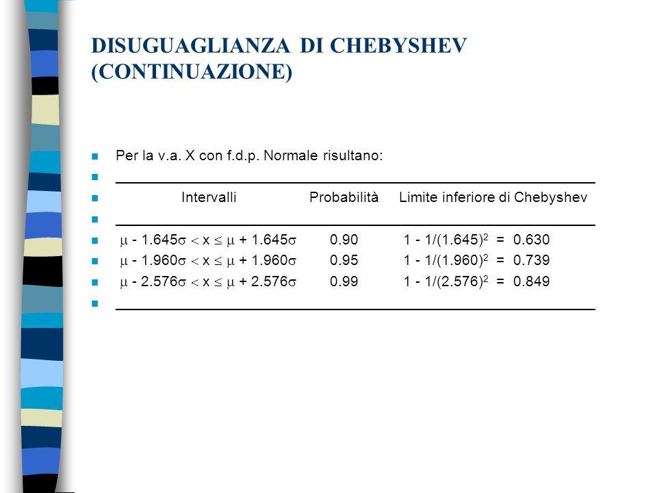 DISUGUAGLIANZA DI CHEBYSHEV (CONTINUAZIONE)