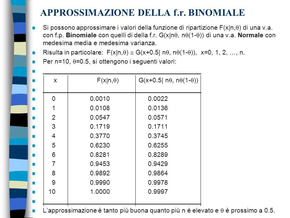 APPROSSIMAZIONE DELLA f.r. BINOMIALE