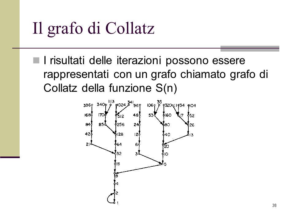 Il grafo di Collatz I risultati delle iterazioni possono essere rappresentati con un grafo chiamato grafo di Collatz della funzione S(n)