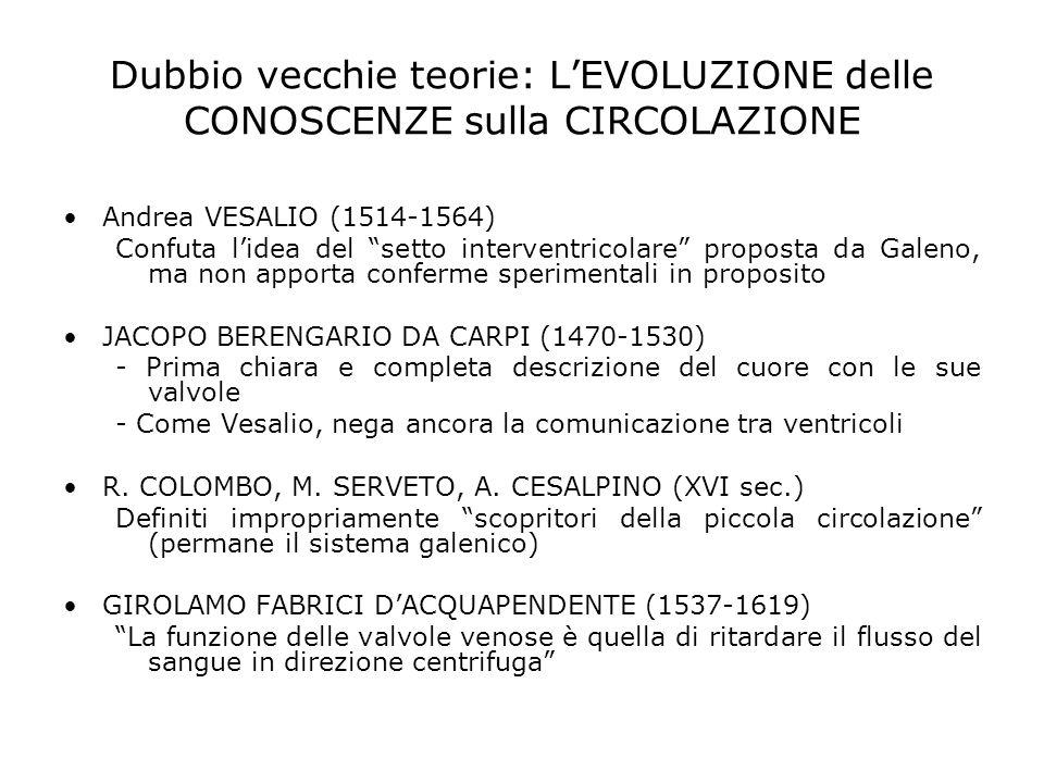 Dubbio vecchie teorie: L'EVOLUZIONE delle CONOSCENZE sulla CIRCOLAZIONE