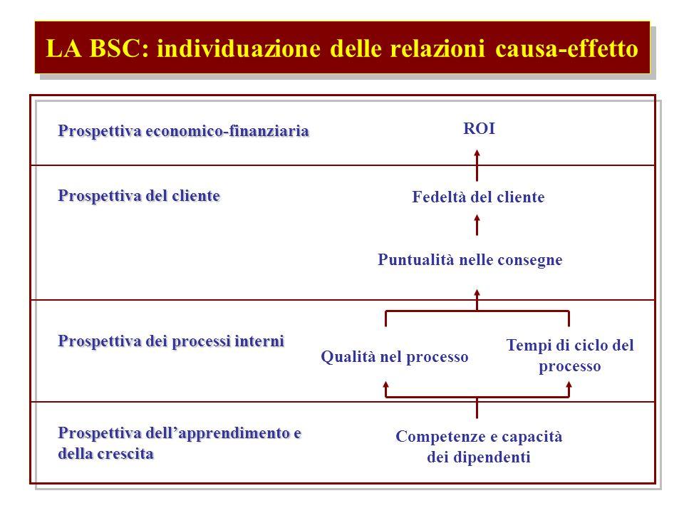 LA BSC: individuazione delle relazioni causa-effetto