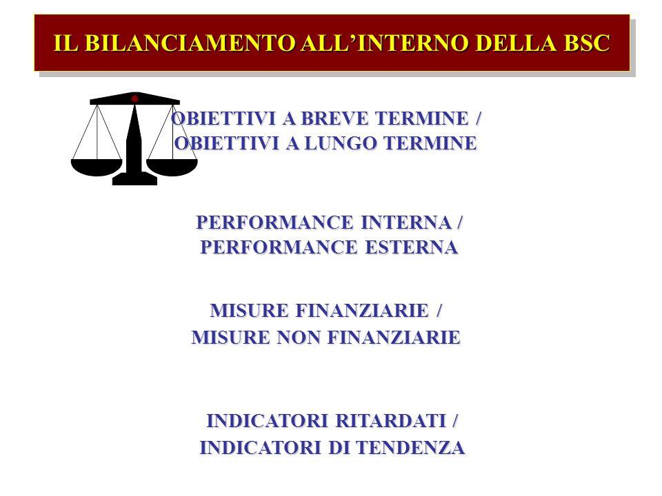 IL BILANCIAMENTO ALL'INTERNO DELLA BSC
