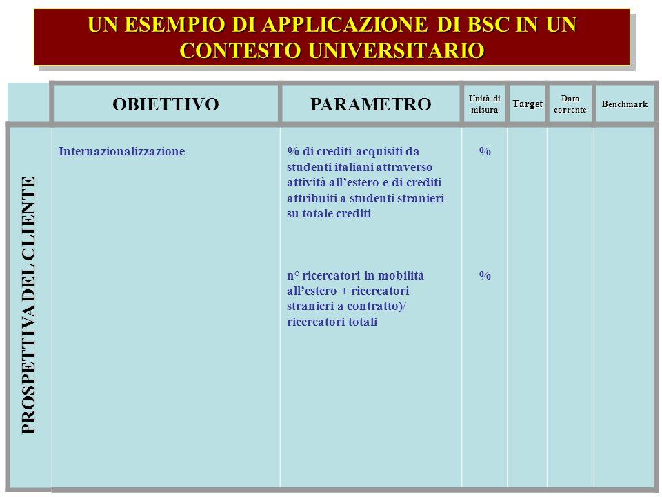 UN ESEMPIO DI APPLICAZIONE DI BSC IN UN CONTESTO UNIVERSITARIO