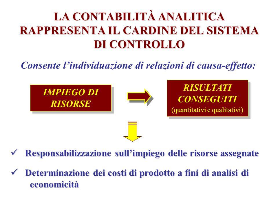 Consente l'individuazione di relazioni di causa-effetto: