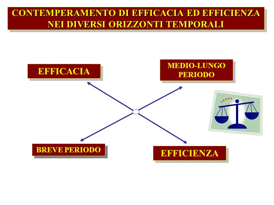 CONTEMPERAMENTO DI EFFICACIA ED EFFICIENZA NEI DIVERSI ORIZZONTI TEMPORALI