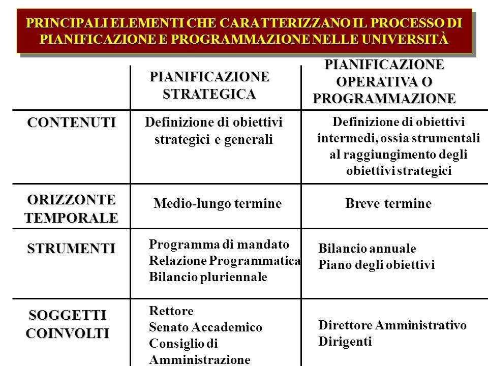CONTENUTI ORIZZONTE TEMPORALE STRUMENTI SOGGETTI COINVOLTI