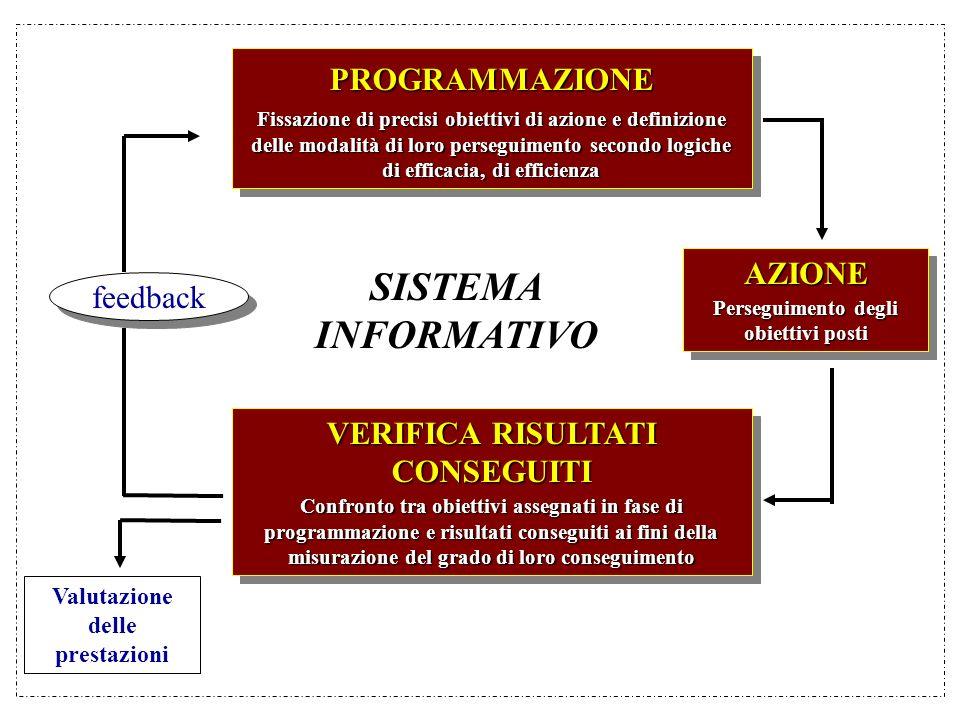 SISTEMA INFORMATIVO PROGRAMMAZIONE AZIONE feedback