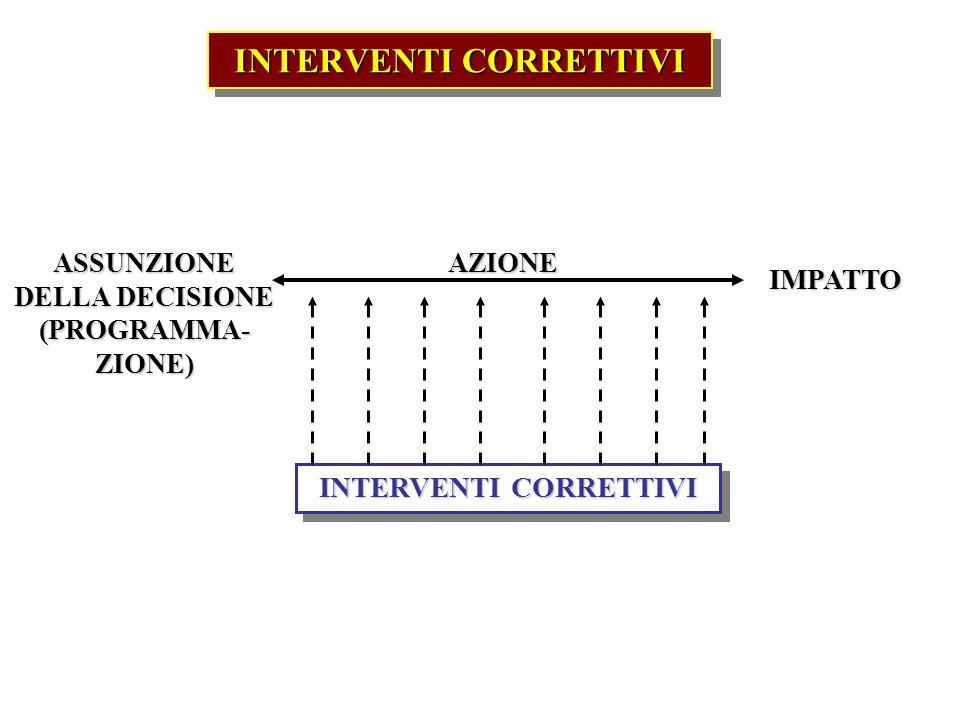 INTERVENTI CORRETTIVI