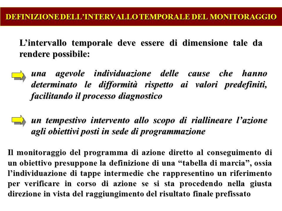 DEFINIZIONE DELL'INTERVALLO TEMPORALE DEL MONITORAGGIO