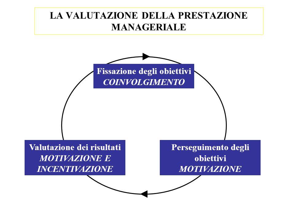 LA VALUTAZIONE DELLA PRESTAZIONE MANAGERIALE