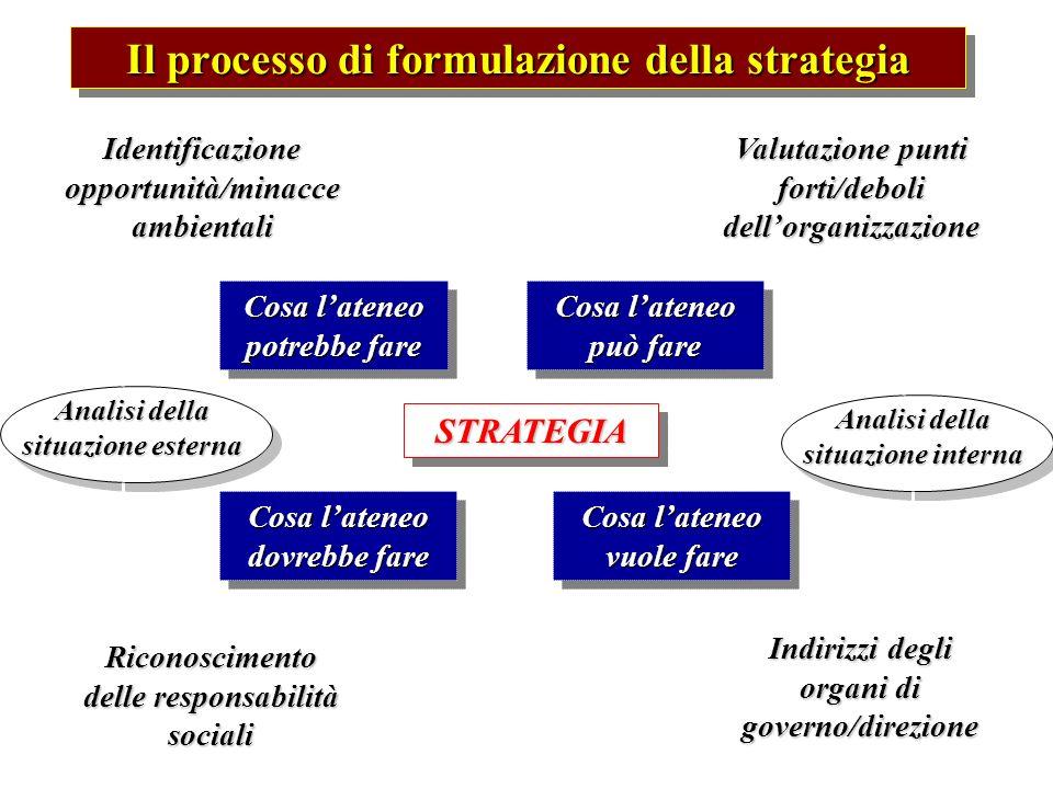 Il processo di formulazione della strategia