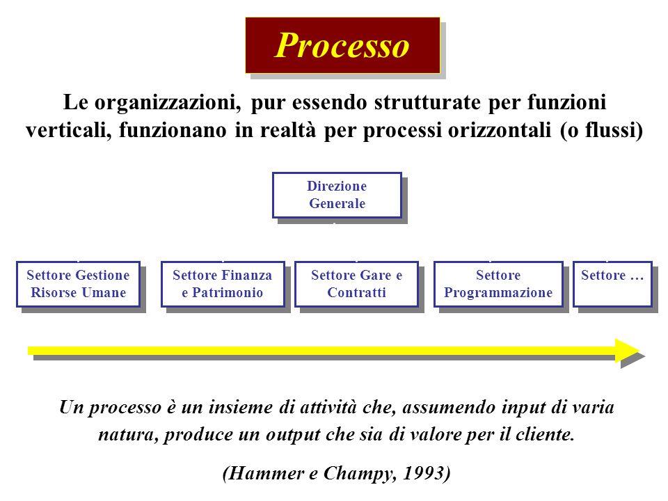 Processo Le organizzazioni, pur essendo strutturate per funzioni verticali, funzionano in realtà per processi orizzontali (o flussi)