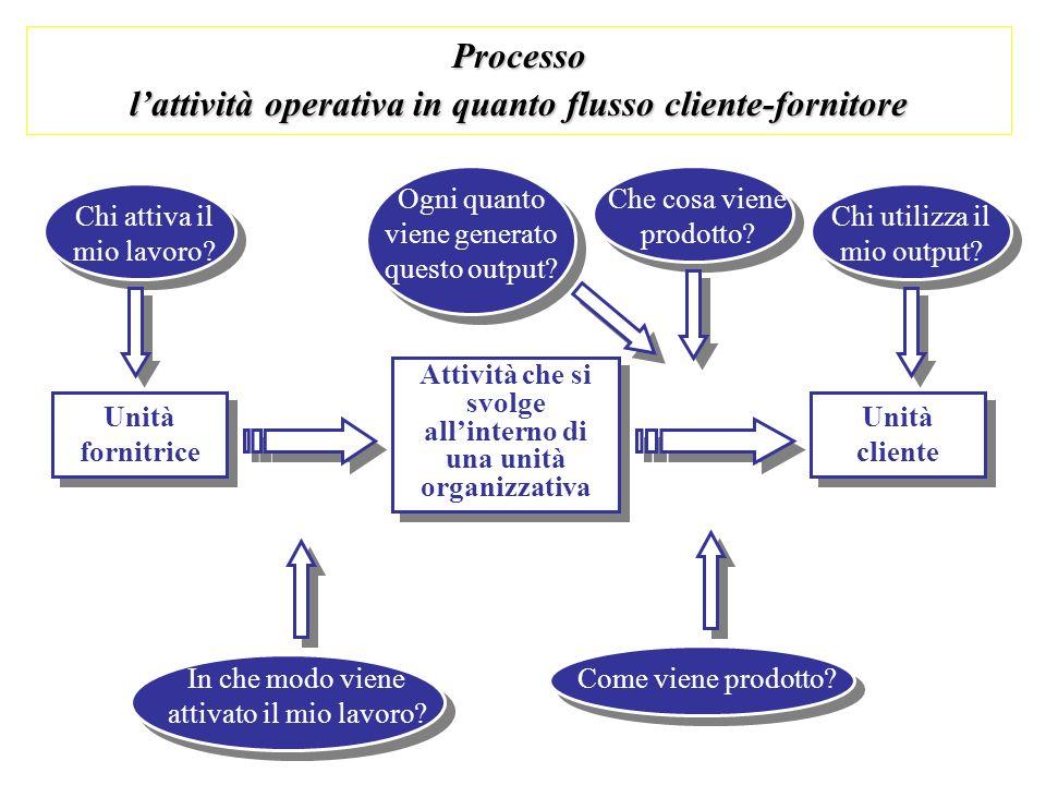 Processo l'attività operativa in quanto flusso cliente-fornitore