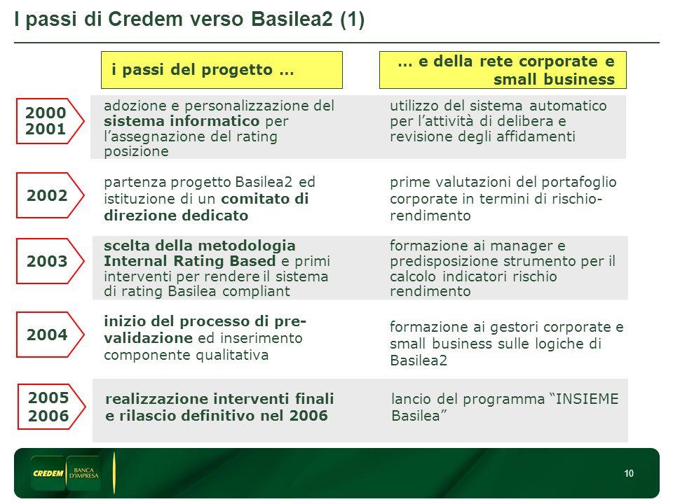 I passi di Credem verso Basilea2 (1)