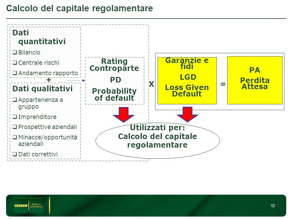 Calcolo del capitale regolamentare